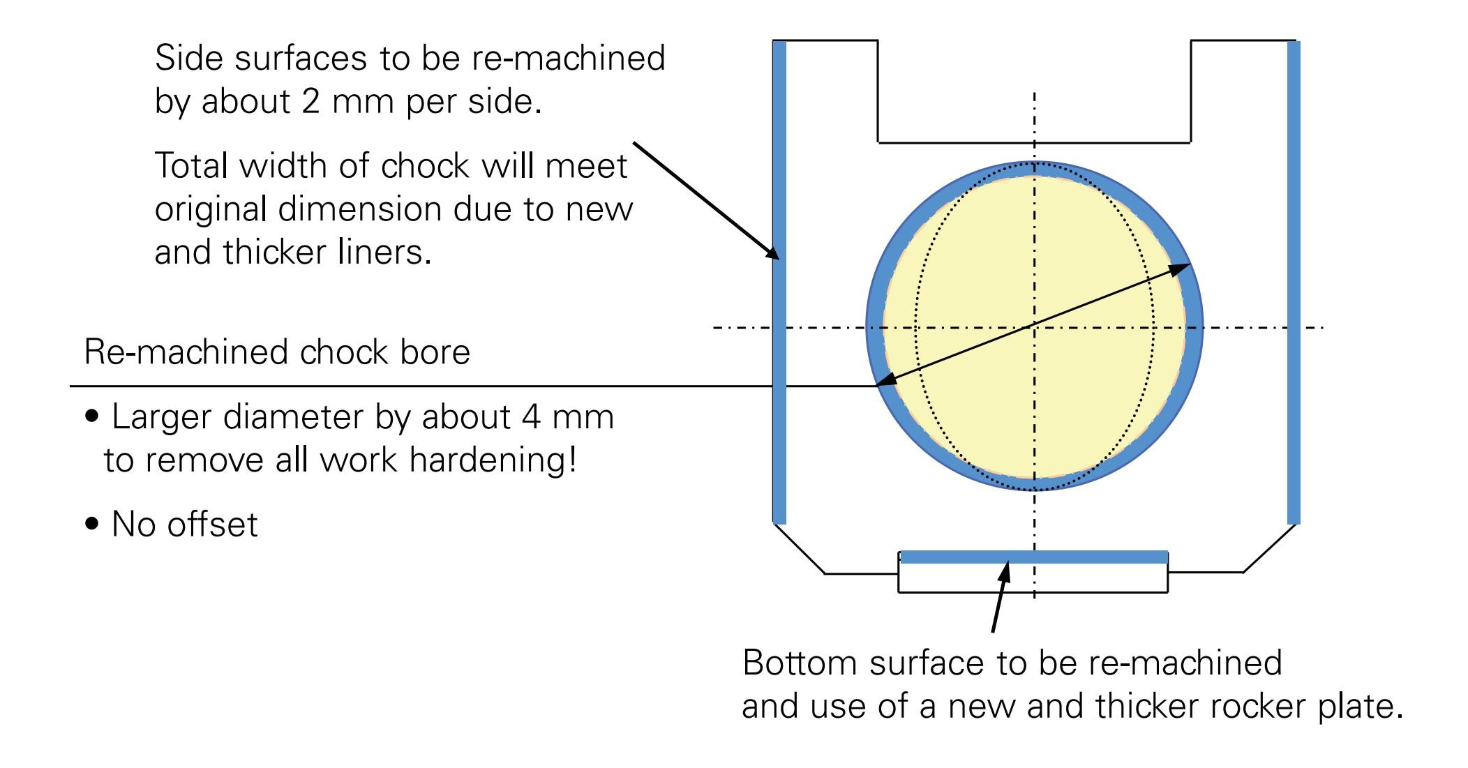 oil film bearing